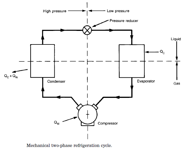 Mechanical two phase vapor compression refrigeration cycle