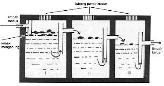 g.9 Contoh Makalah Pengelolaan Limbah Rumah Tangga