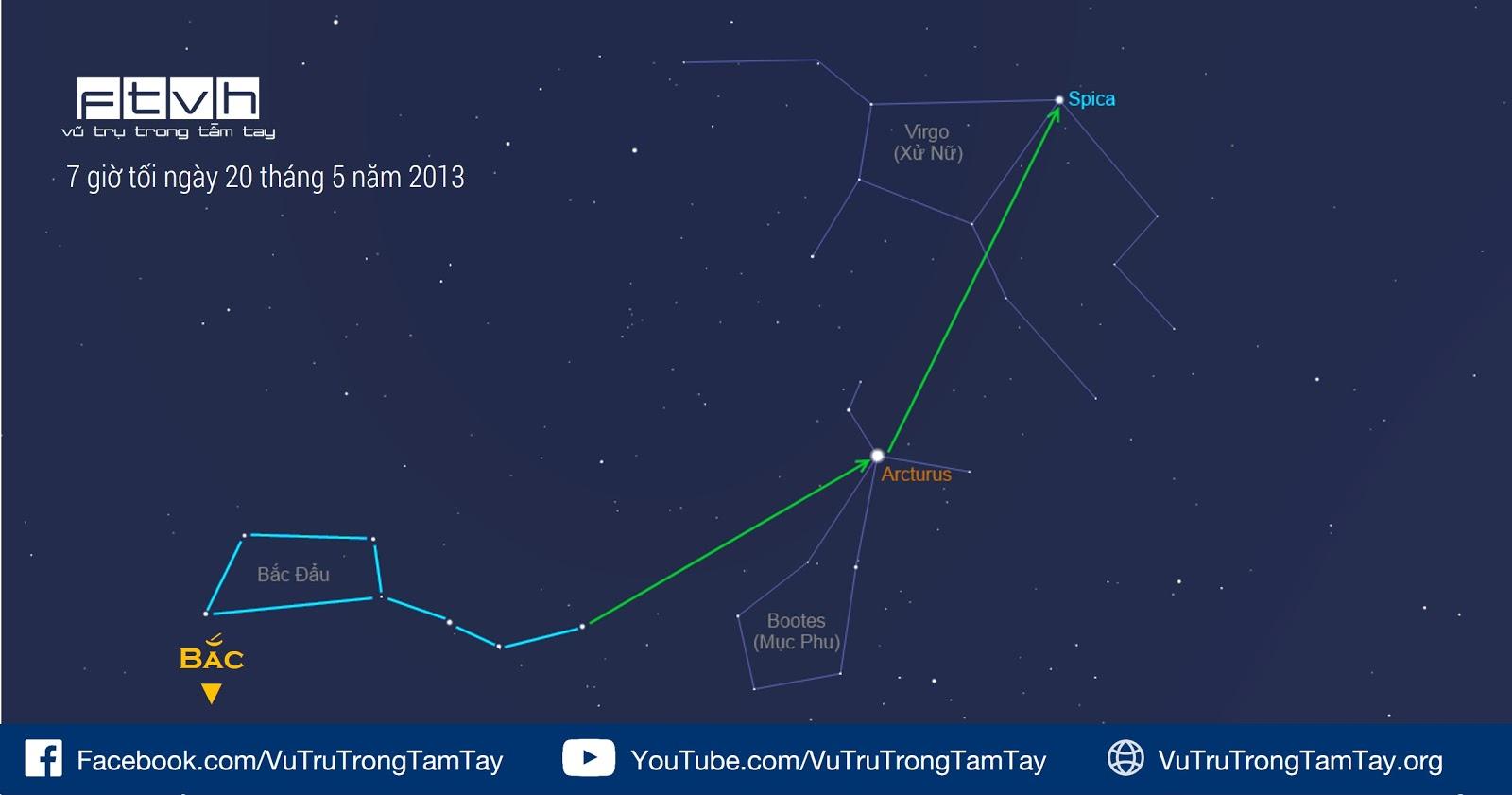 Đánh một vòng cung để tìm ra sao Arcturus và sao Spica.