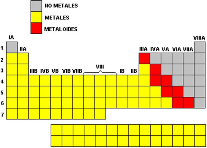 Qumica general la tabla peridica de los elementos los elementos de la tabla peridica se agrupan en conjuntos que exhiben caractersticas similares como se muestra a continuacin urtaz Image collections