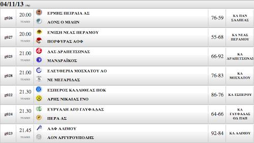 Α Ανδρών | 4η αγωνιστική. Μεγάλη νίκη ο Πορφύρας στην Ν. Πέραμο (68-55)