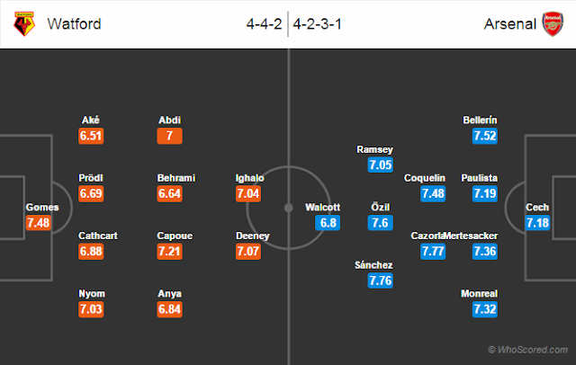 Possible Lineups, Team News, Stats – Watford vs Arsenal