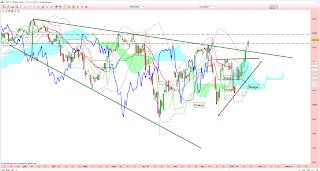 analyse technique bourse 20 janvier 2015
