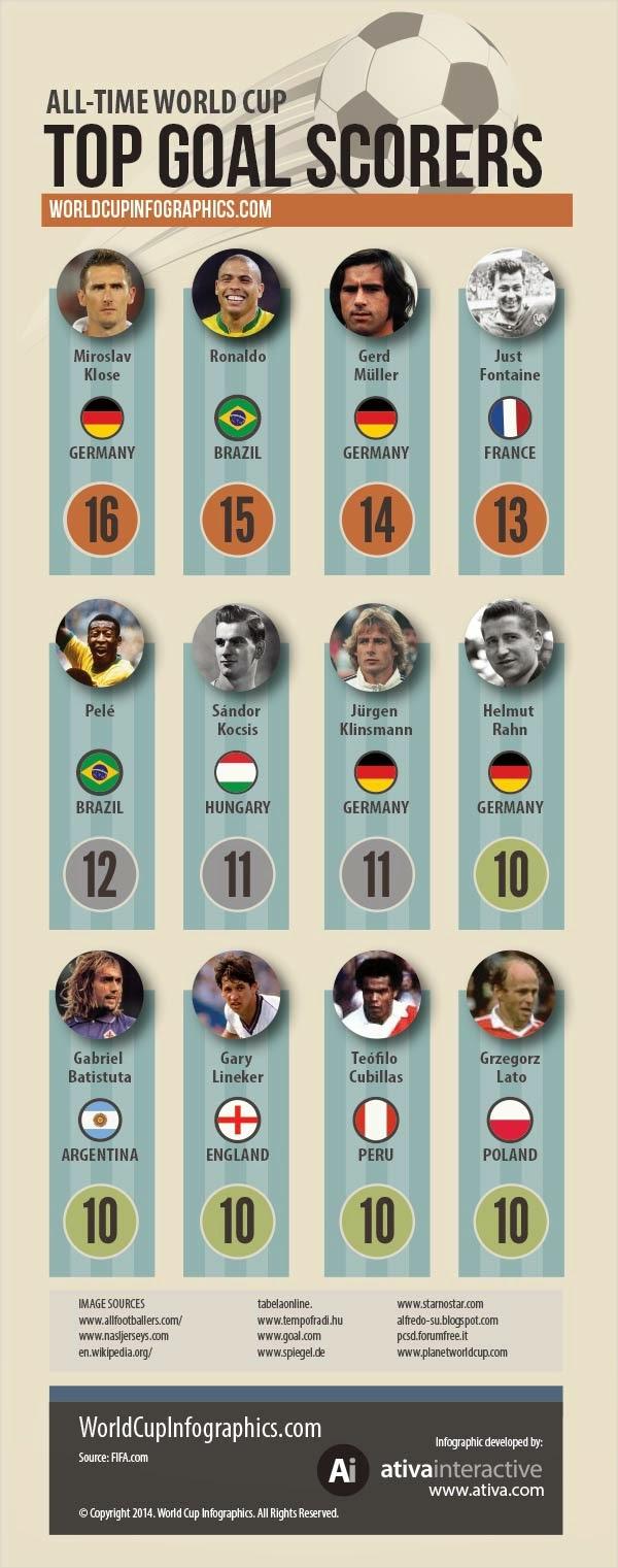 World Cup Top Scorers : World cup top scorers ever fc barcelona news