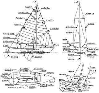 Scritto sull 39 acqua la lingua di bordo for Parti di una barca a vela
