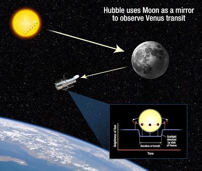 Astrof sica y f sica hubble utilizar la luna como espejo para observar el tr nsito de venus - La venus del espejo ...