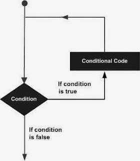 Pernyataan Loop