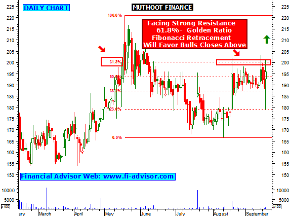 Muthoot finance forex