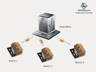 ด้วยการใช้งาน Email Server