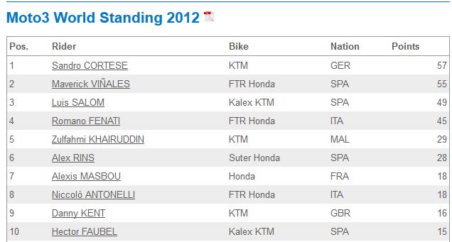 Moto 3, current world standing 2012