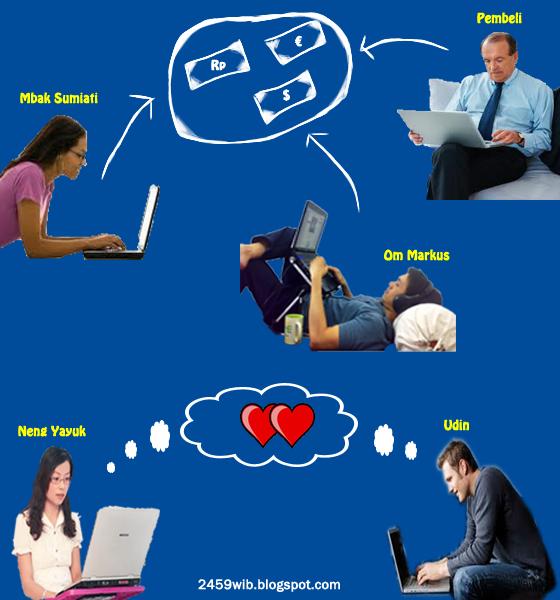 Dumetschool : Kursus Website Bagus, Menyenangkan, dan Profesional