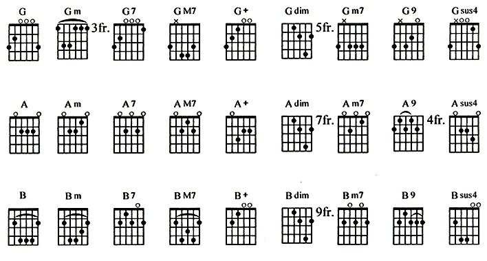 Kumpulan Kord Gitar Lengkap Bagi Yang Belajar Gitar