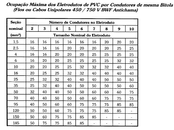 Instala es el tricas 3eam1 3eam2 eletroduto parte 2 for Diametro nominal e interno ou externo