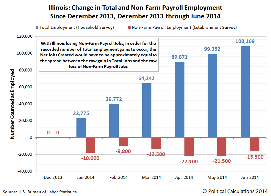 Illinois: Change in Total and Non-Farm Payroll Employment Since December 2013, December 2013 through June 2014
