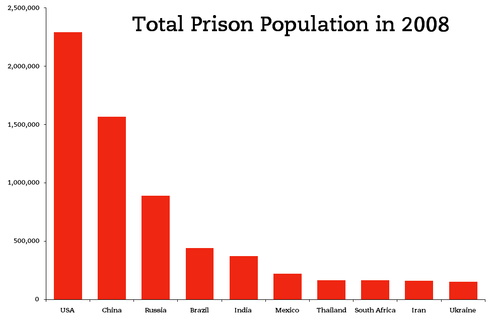 possible causes of increased prison population Impact of possible inmate population reduction the prison population has increased by 125 percent prison overcrowding is the primary cause of the.