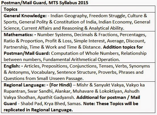 Mail Guard, Postman, MTS Exam Syllabus