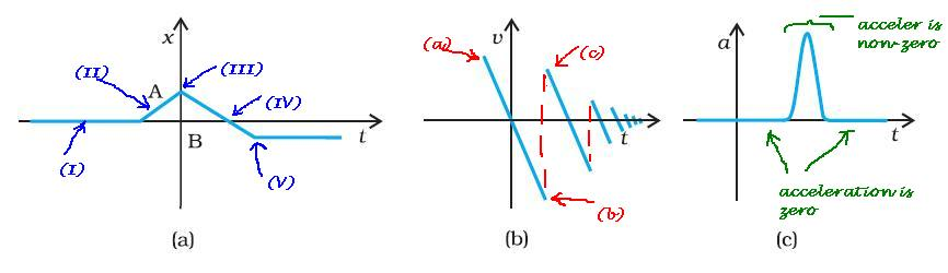 motion in a straight line questions and answers pdf