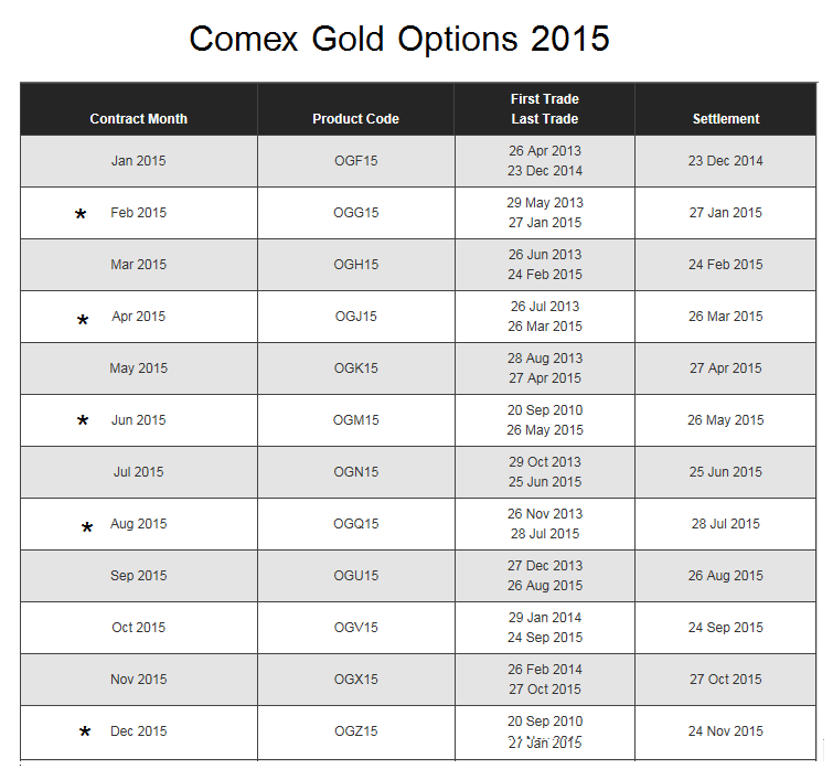 Comex gold options trading
