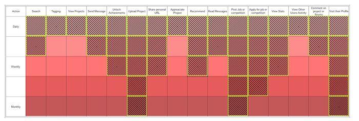 en el eje vertical diario, semanal y mensual, y el eje horizontal las actions.