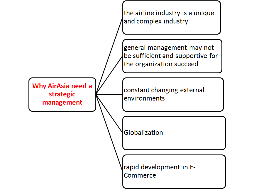 planning organizing leading and controlling for qantas airlines Planning organizing leading and controlling for qantas airlines this paper will discuss four management functions: planning, organizing, leading, and controlling all of these functions are what every good manager does whether he/she knows it.