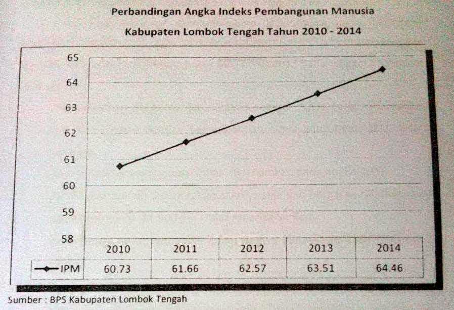 data-kemiskinan-lombok-tengah-images