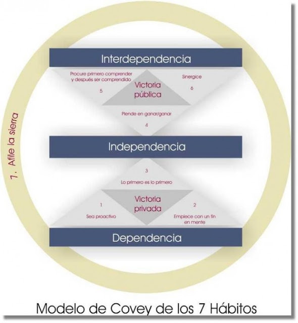 los 7 habitos de covey