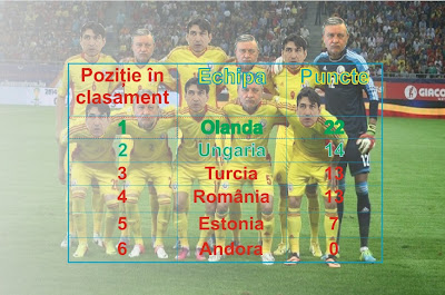 România clasament preliminarii 2014