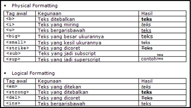 Cara Memformat Teks dalam HTML