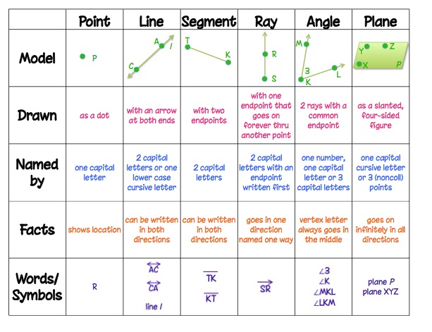 Basic geometry review worksheets