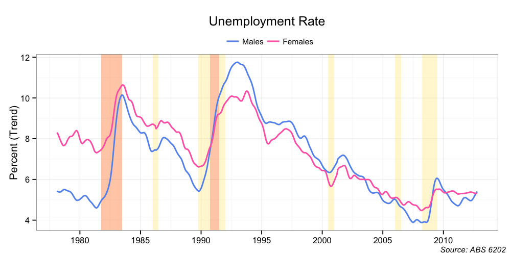 increasing women unemployment Women and young people are at the end of the line  even though the country  saw some increase in employment, it was not enough to offset.