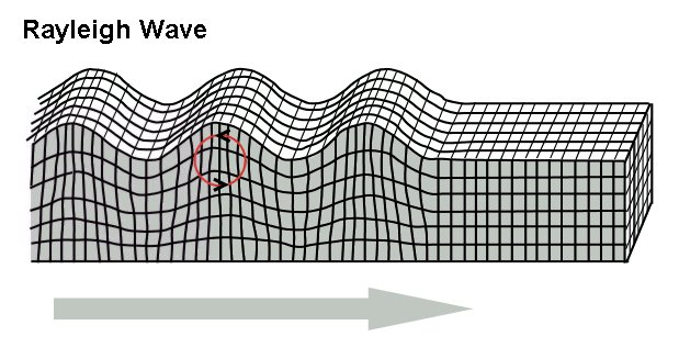 Surface Waves Animation One Type is Surface Waves