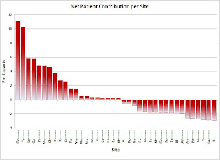 Net pt contribution - click to enlarge