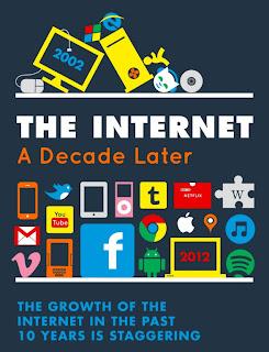 Infografik perkembangan Internet yang sangat pesat