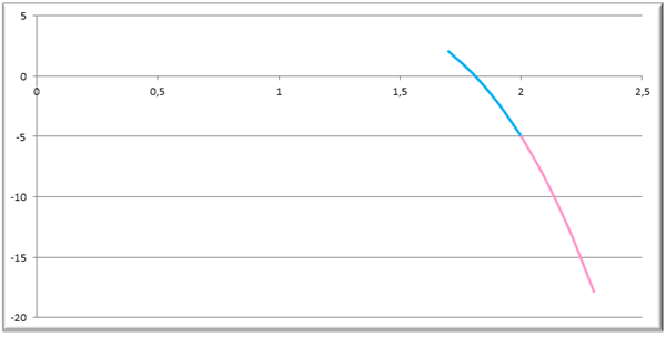 Use o Excel para apresentar uma introdução sobre limites