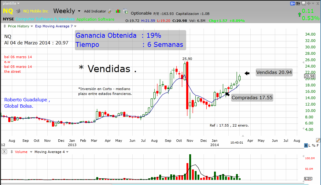 http://www.global-bolsa.com/index.php/articulos/item/1674-nq-nyse-vendidas-ganancia-19-en-6-semanas-por-roberto-guadalupe