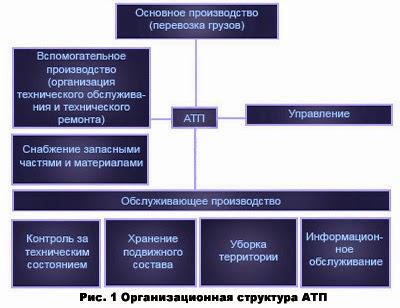 Организационная структура производственного предприятия схема фото 360