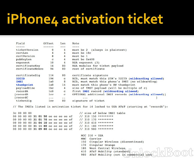 Baseband activation tickets