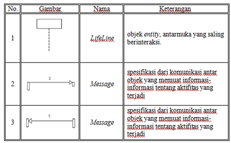 Indahnya mencari ilmu 2016 tabel 331 simbol use case berikut ini adalah sequence diagram ccuart Choice Image