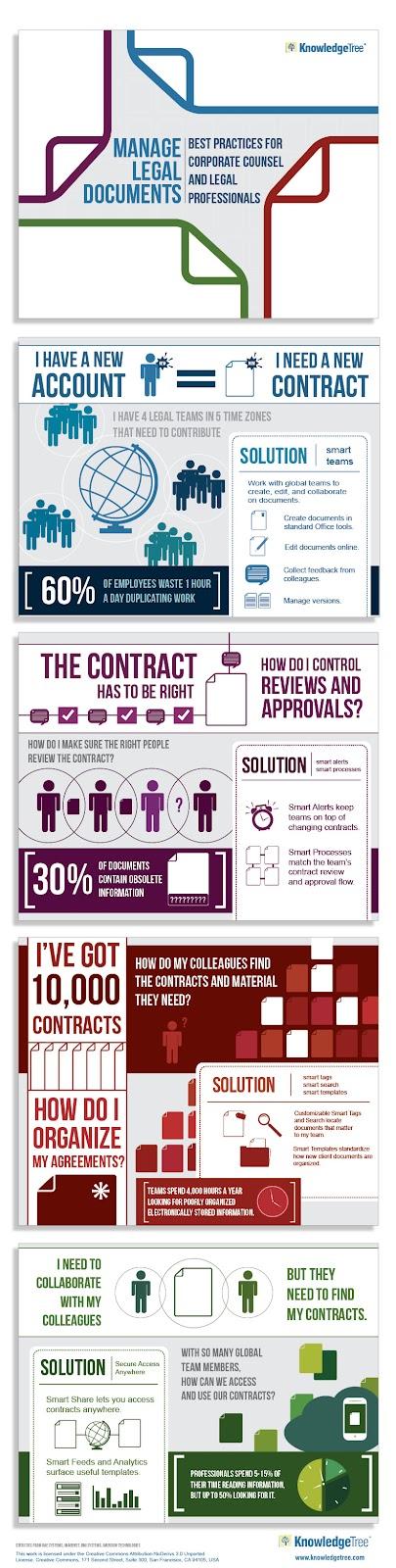 infografía de Gestión Documental en el entorno Legal