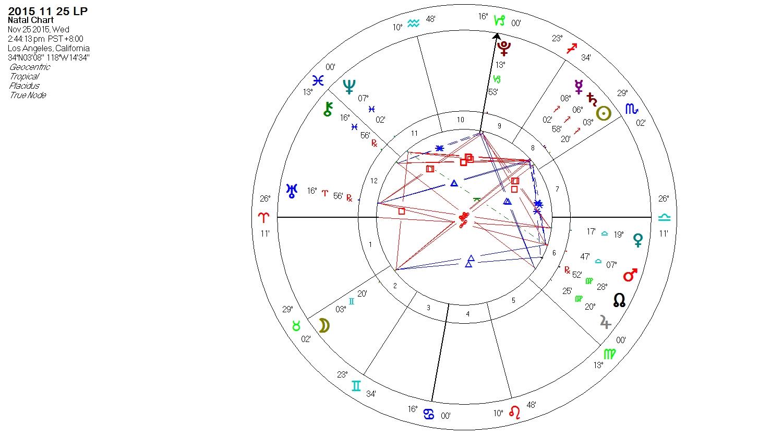 Astro time astrology november 2015 chart for the full moon november 25 2015 nvjuhfo Images