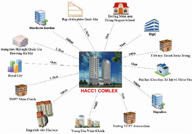 Tiện ích xung quanh chung cư Time Tower - HACC1 Complex