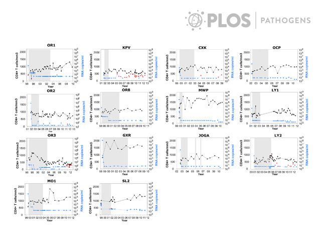 Gráfico que mostra as cargas virais (pontos vermelhos) dos 14 pacientes após a interrupção do tratamento anti-retroviral. Fonte: PLoS Pathogens