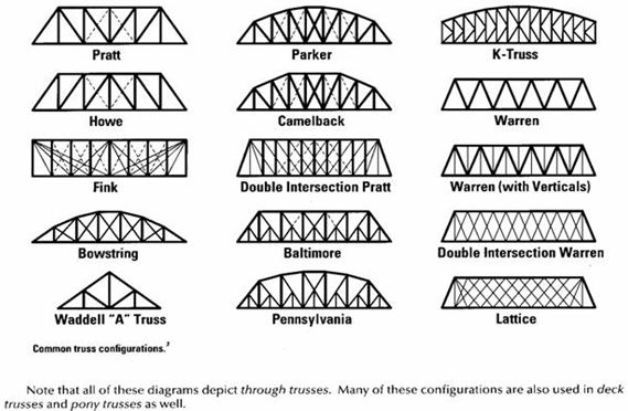 jembatan rangka batang   truss bridge
