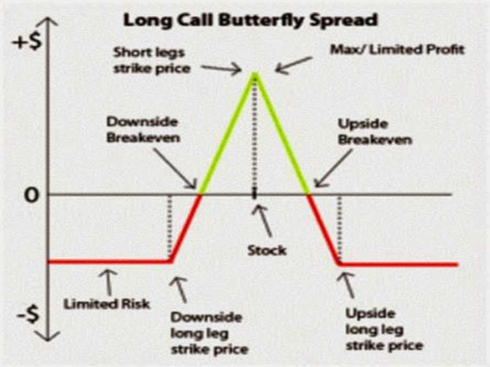 Options trading tips strategies