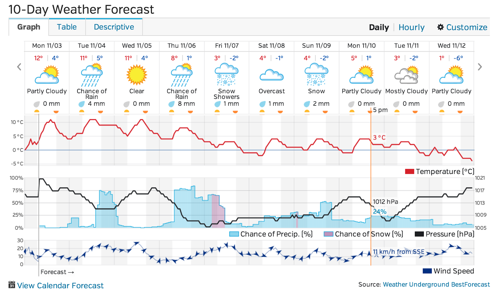 Omemee Weather Nov 3-12 2014 graph from Millbrook Weather Station