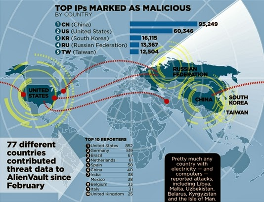 Top IPs Marked as Malicious