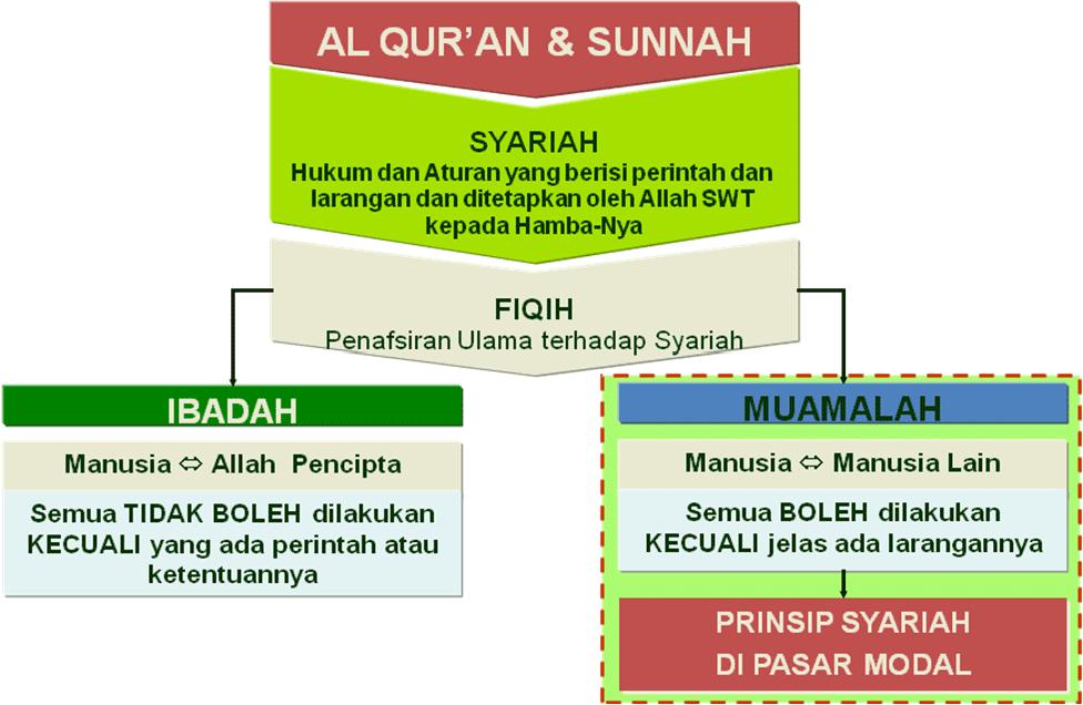 makalah pasar modal indonesia