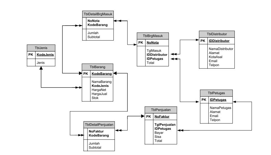 Membuat Aplikasi Penjualan Barang Dengan Java Netbeans dan