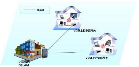 VDSL terminal
