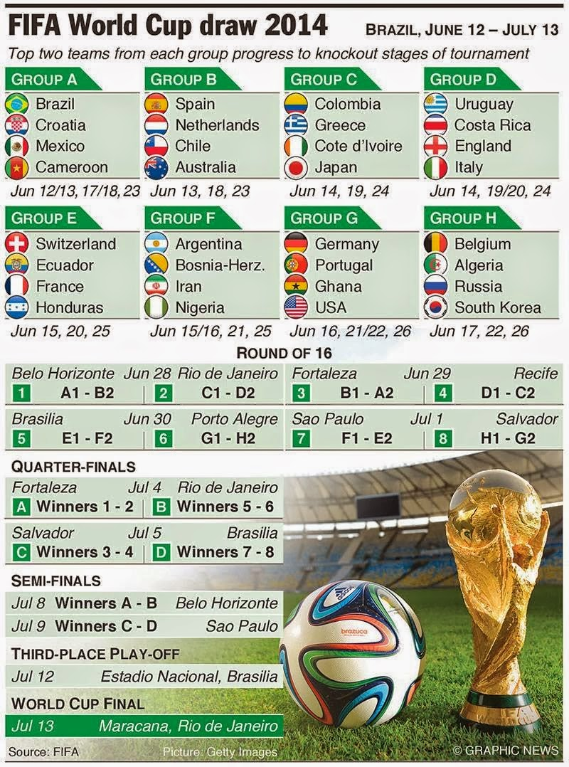 FIFA World Cup Draw 2014